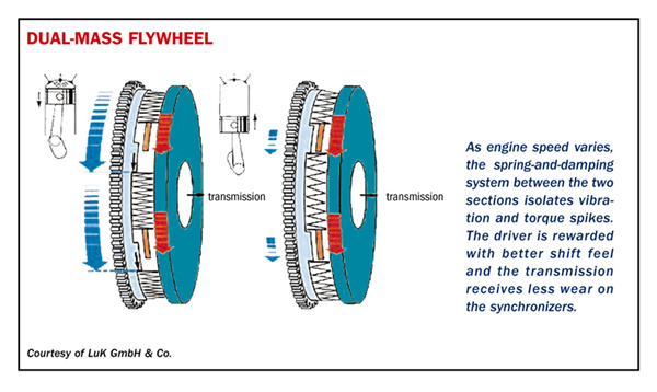 Dual-mass flywheel